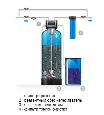 Обезжелезивание воды (загрузка